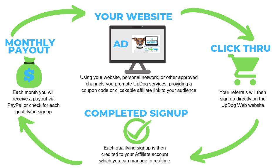 UpDog Web Affiliate Program - How it Works